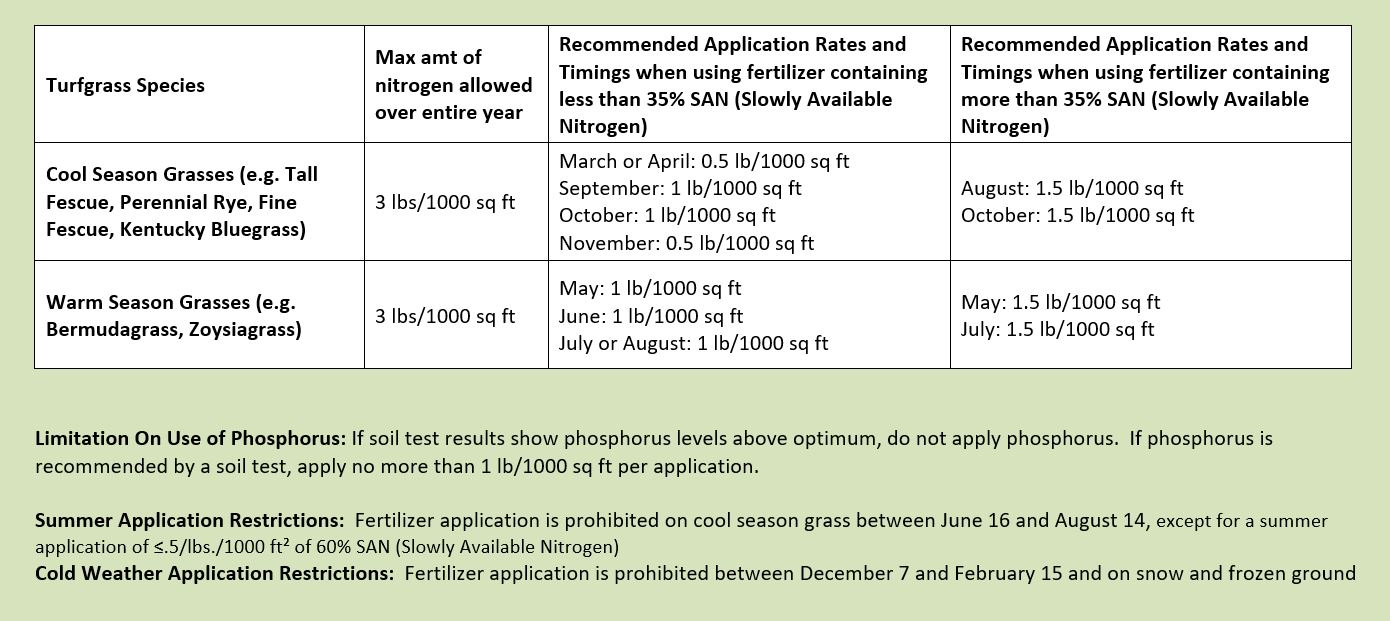Chart of Fertilizer Application Recommendations